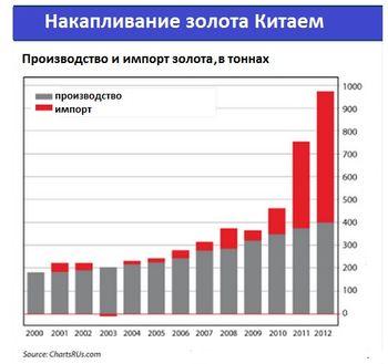 Россия и Китай против доллара. Кто победит