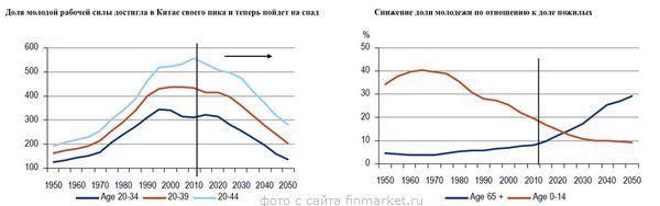 экономика, кризис, Китай, демография