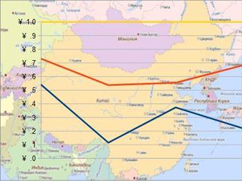 экономика, показатели, Китай